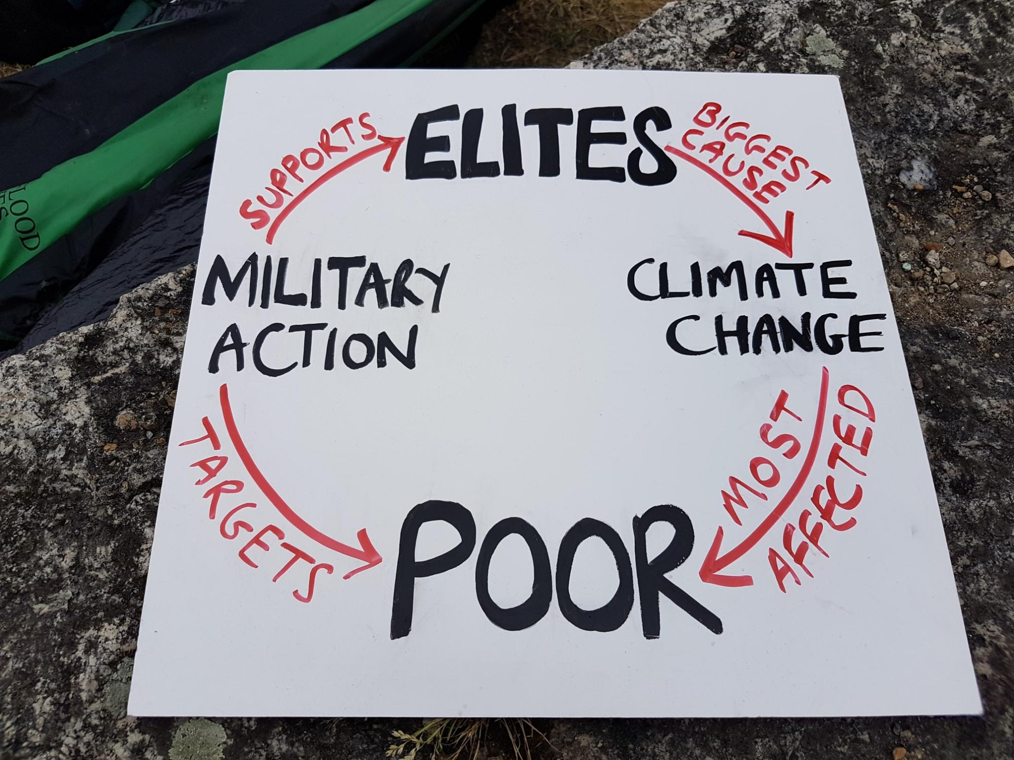 Diagram illustrating links between poverty, war and climate change